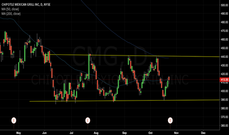 CMG: CMG has been in the danger zone and earnings is tmrw, thoughts?