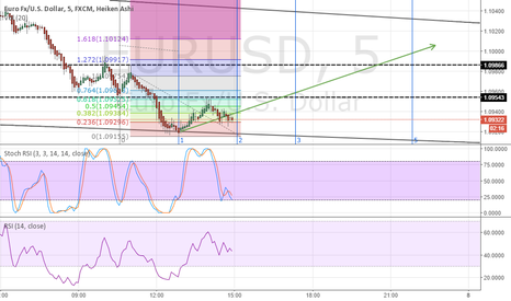 EURUSD: EURUSD WHAT I THINK GOING TO HAPEND (UP)