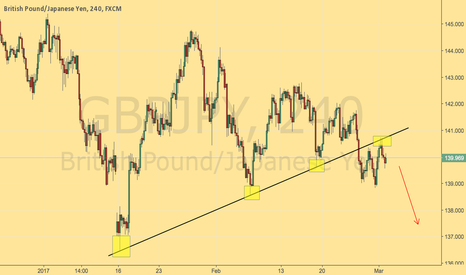 GBPJPY: Swing it out!