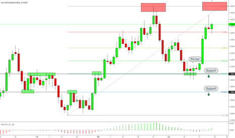 EURCAD: EURCAD New Shorting Opportunity?