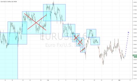 EURUSD: Eur can make long