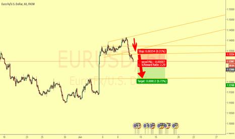 EURUSD: Break of mini rank of M5 - Short trade with ratio 2/1