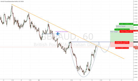 GBPAUD: FORMATION of Cup with Handle - GBP AUD -