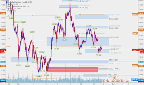 USDJPY: Here the level you need to observe before took long position
