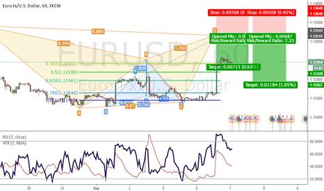 EURUSD: Potential Bat Pattern on EURUSD