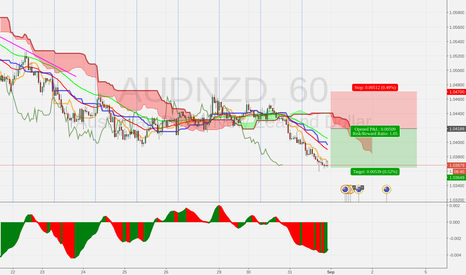 AUDNZD: AUDNZD H1 Sell on deep retracement