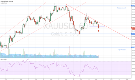 XAUUSD: Gold Trade With The Trend