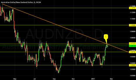 AUDNZD: AUDNZD LOOKS TOO PERFECT
