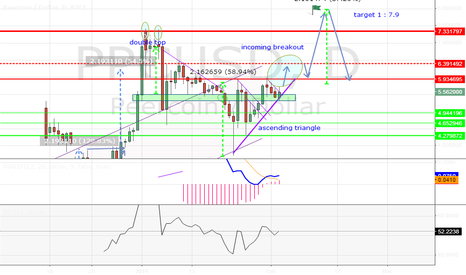 PPCUSD: PPC great buy opportunity