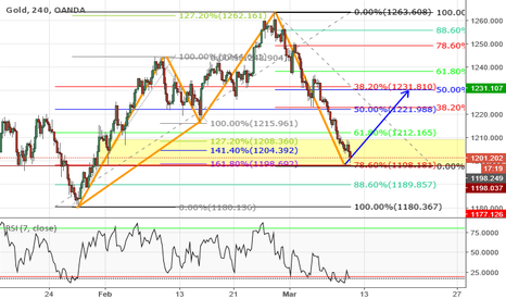 XAUUSD: Clean bullish Cypher pattern setting up on GOLD