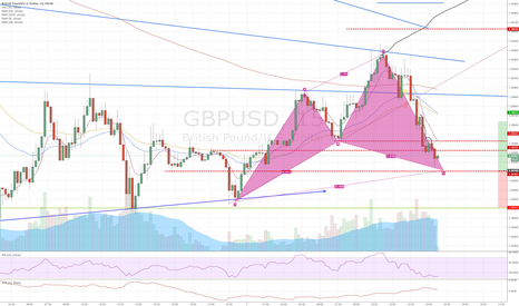 GBPUSD: GBPUSD Cypher completing