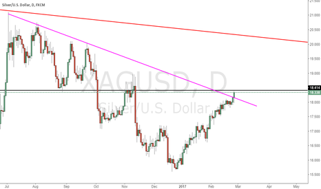 XAGUSD: Check the resistance of the black line
