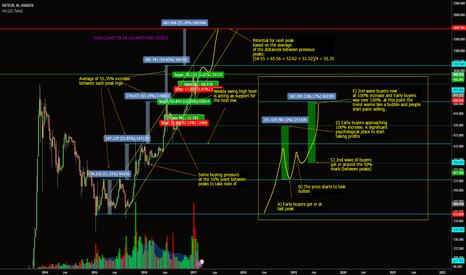 XBTEUR: Bitcoin peak potential