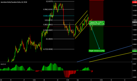 AUDCAD: Sell the breakout