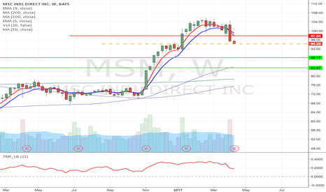 MSM: MSM - Short if it break below todays low, down to $83.67