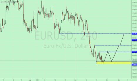 EURUSD: At present, more than short.
