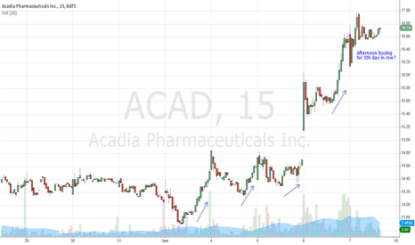 ACAD: ACAD - Sell Morning and Buy Afternoon