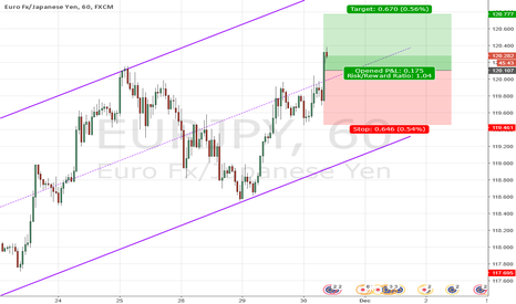 EURJPY: Strength in EUR and weakness in JPY