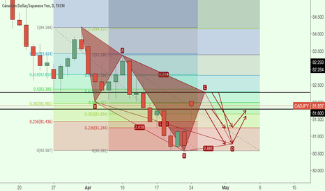 CADJPY: potencional pattern A5-0 + 121