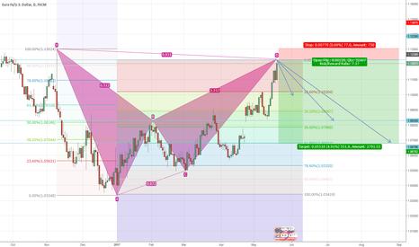 EURUSD: EUR/USD completed  Bat Pattern