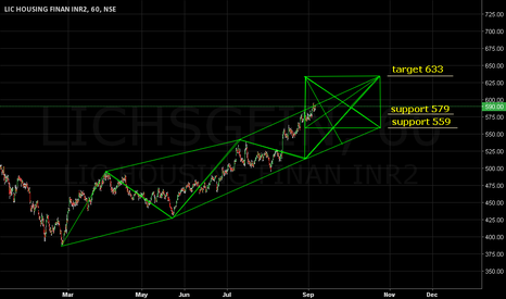 LICHSGFIN: Sustainable trading above 579 leads to 633 target.