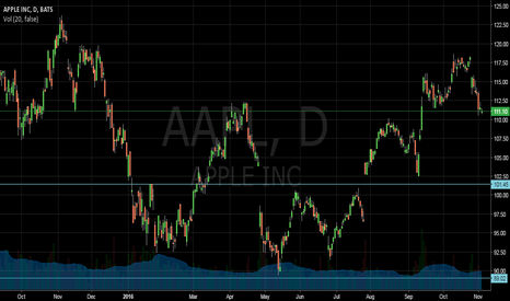AAPL: short to 102