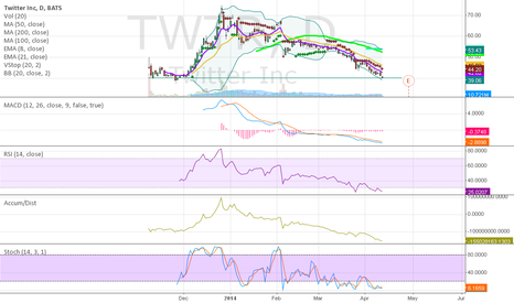 TWTR: TWTR Approach HUGE Level of Support