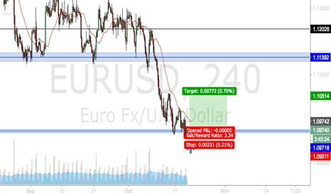 EURUSD: EURUSD AT A RESISTANCE LEVEL