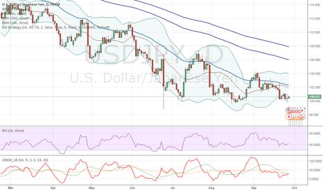USDJPY: USD/JPY: technical analysis