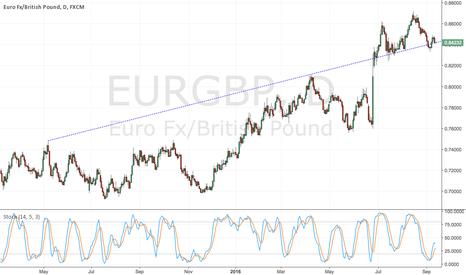 EURGBP: EURGBP - Make or Break trendline