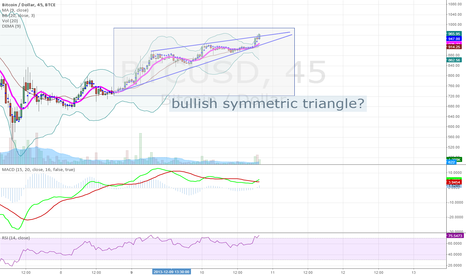 BTCUSD: bullish symmetric triangle?
