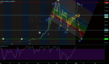BTCUSD: BTC/USD:Gox daily fib channel