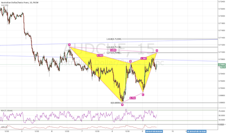 AUDCHF: GARTLEY PATTERN SOON