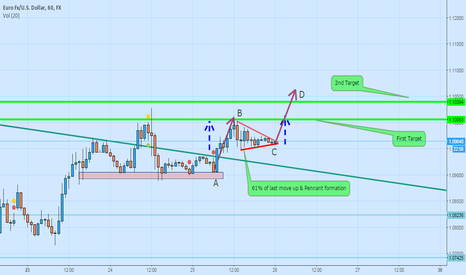 EURUSD: EURUSD  Possible Move Up
