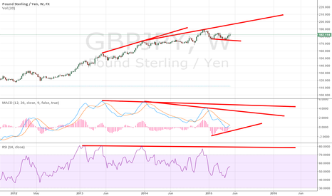 GBPJPY: divergent weekly