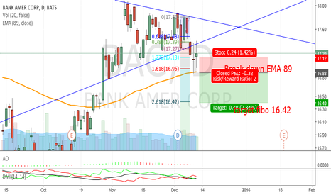 BAC: BAC_break down EMA 89 and Triangle_Bearish