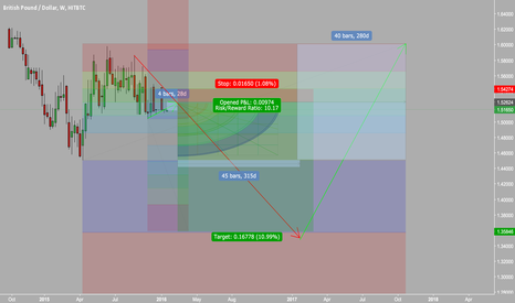 GBPUSD: GBPUSD Road to recovery