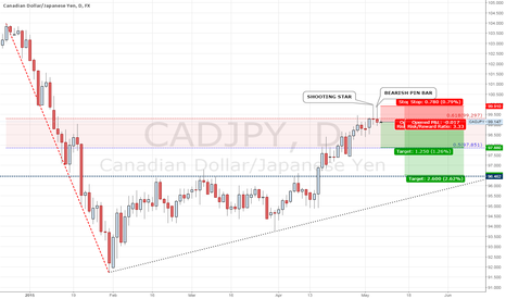 CADJPY: CADJPY IT IS TIME TO GO SHORT