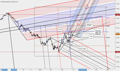 GBPUSD: Cable threatening upper levels