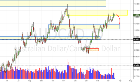 AUDCAD: AUD/CAD Daily Update (17/03/17)