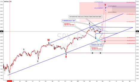 SPX: S&P 500 we have two option to buy Elliot wave analysis.