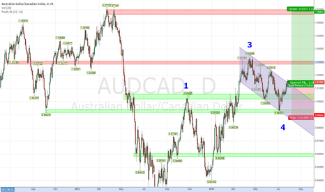 "AUDCAD: AUDCAD Let the Longs ""Carry"" You"