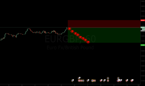 EURGBP: SELL NOW
