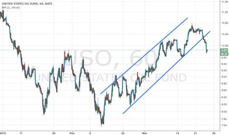 USO: Oil breakdown