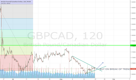 GBPCAD: GBP/CAD 900 PIPS POTENTIAL MOVE BULLISH
