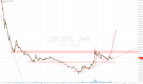 ZECBTC: Looks insane... but hey! Its possible.