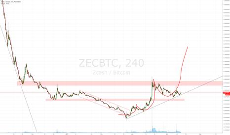 ZECBTC: Looks insane... but hey! Its possible.