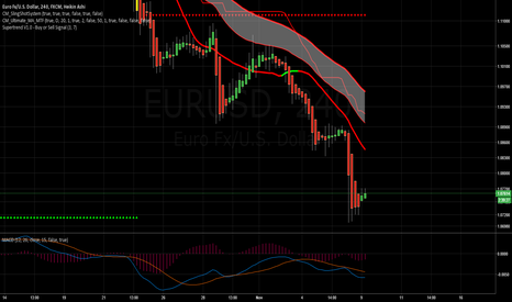 EURUSD: looking for long? Don't go against the trend