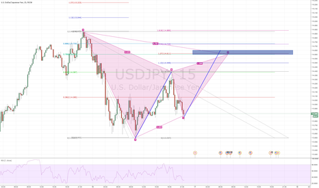 USDJPY: Possible Bearish Gartley USD/JPY