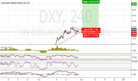 DXY: Wait and Long..DXY